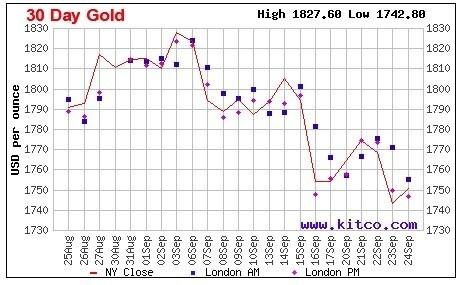 Vàng thế giới giảm xuống mức thấp
