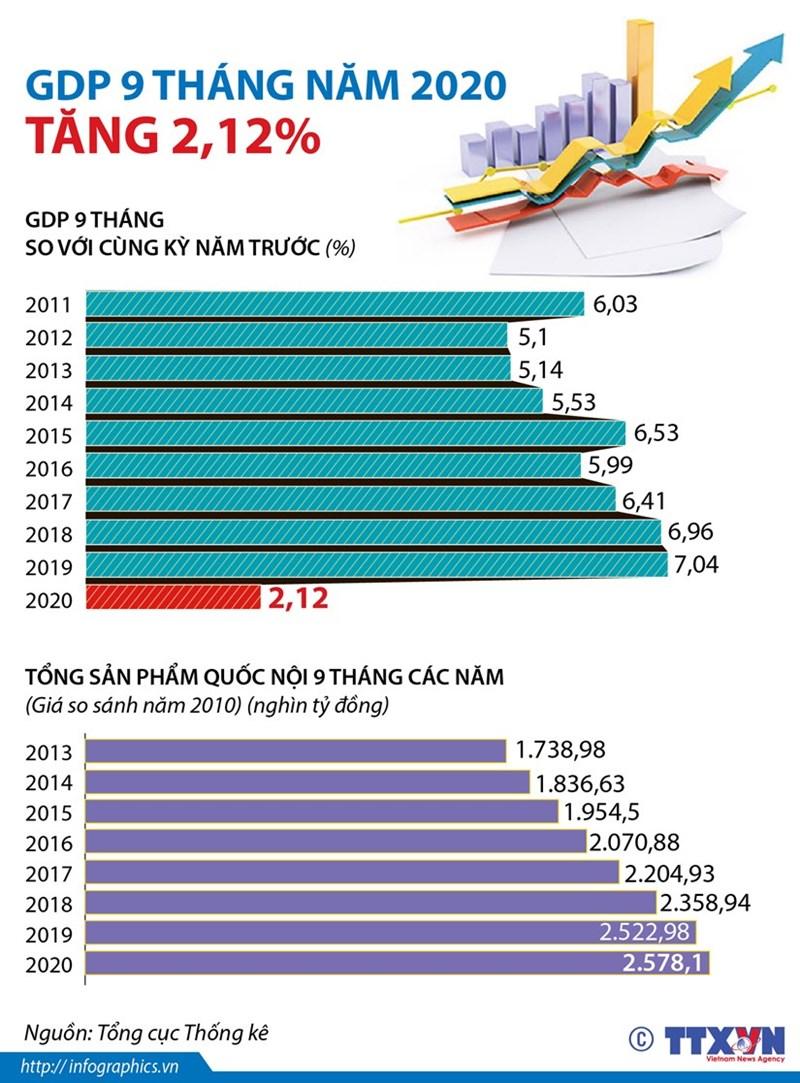 [Infographics] GDP 9 tháng năm 2020 tăng 2,12% so với cùng kỳ năm 2019 - Ảnh 1