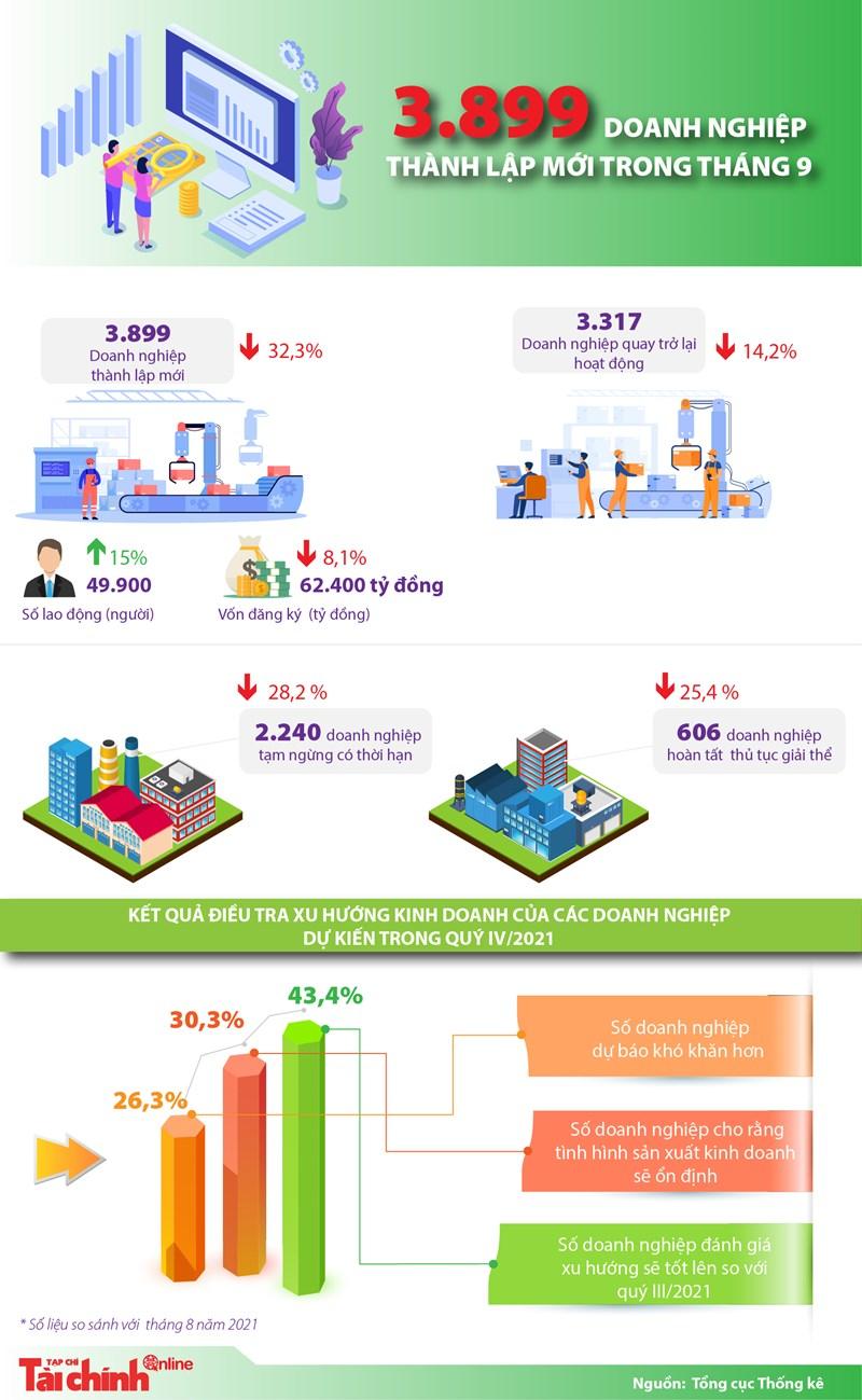 [Infographics] 3.899 doanh nghiệp thành lập mới trong tháng 9 - Ảnh 1