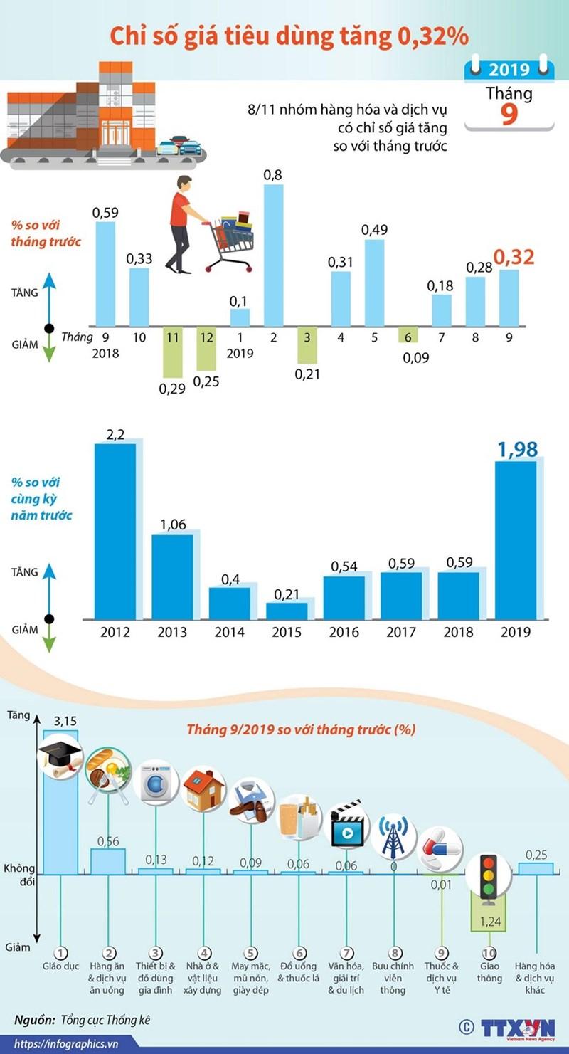 [Infographics] Chỉ số giá tiêu dùng tháng 9 tăng 0,32% - Ảnh 1