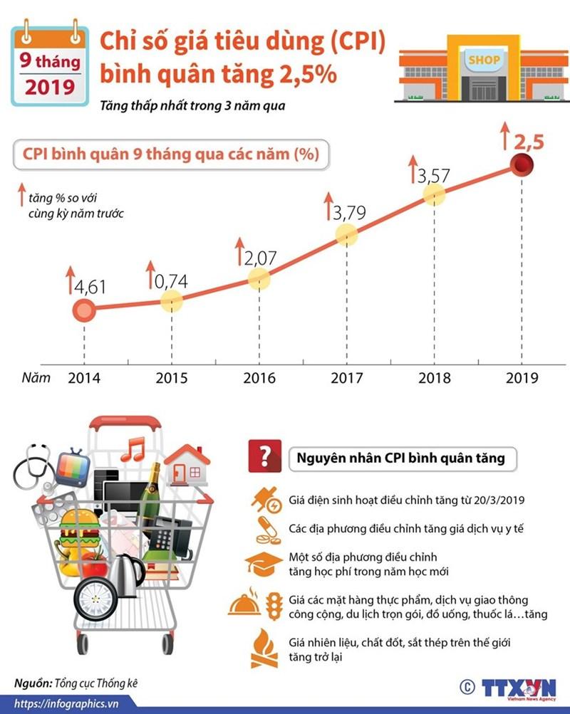 [Infographics] CPI bình quân 9 tháng năm 2019 tăng 2,5% - Ảnh 1