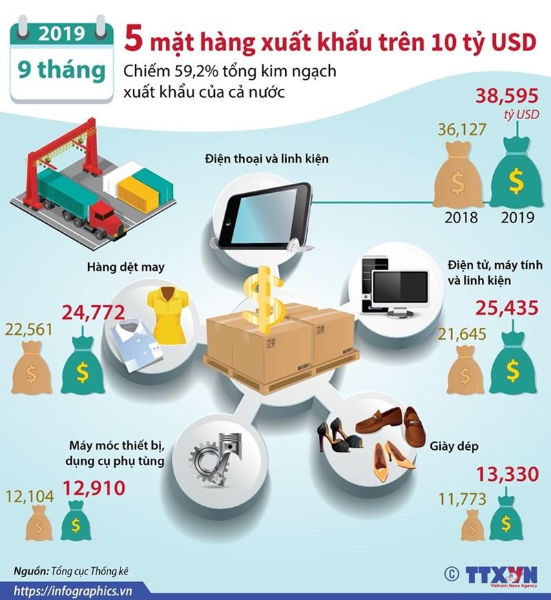 [Infographics] 5 mặt hàng xuất khẩu trên 10 tỷ USD trong 9 tháng - Ảnh 1