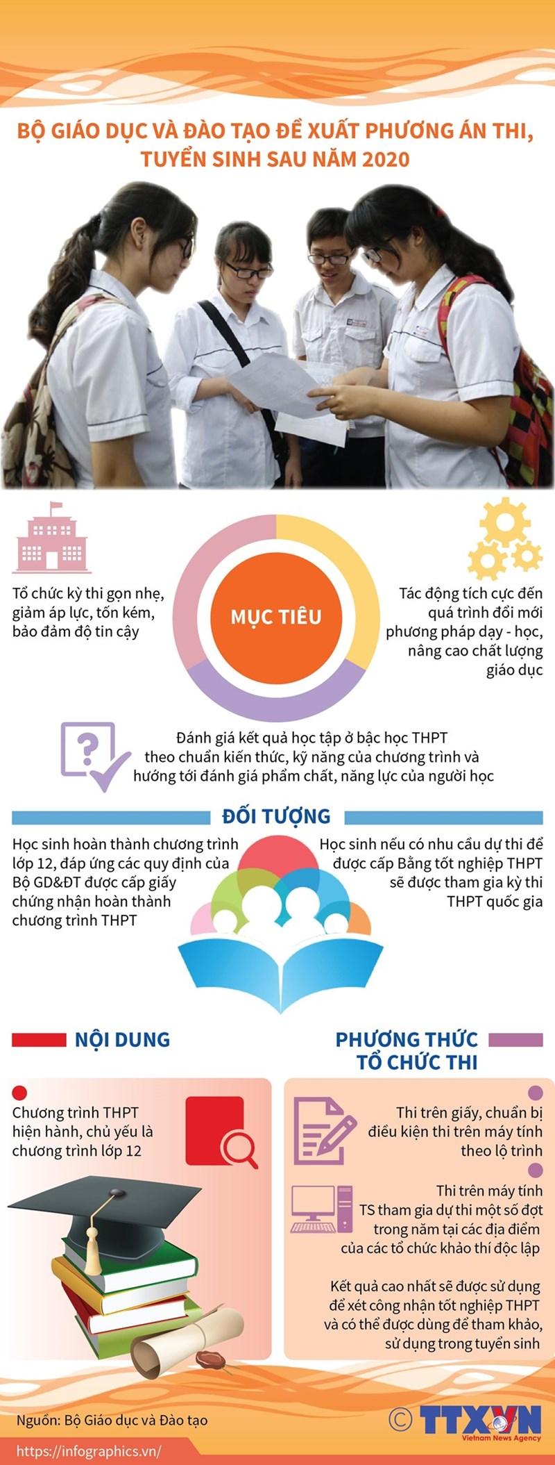 [Infographics] Đề xuất phương án thi, tuyển sinh sau năm 2020 - Ảnh 1