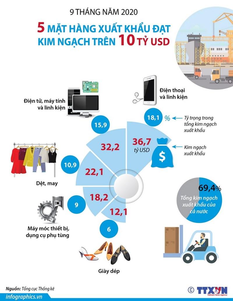[Infographics] 5 mặt hàng xuất khẩu trên 10 tỷ USD trong 9 tháng năm 2020 - Ảnh 1