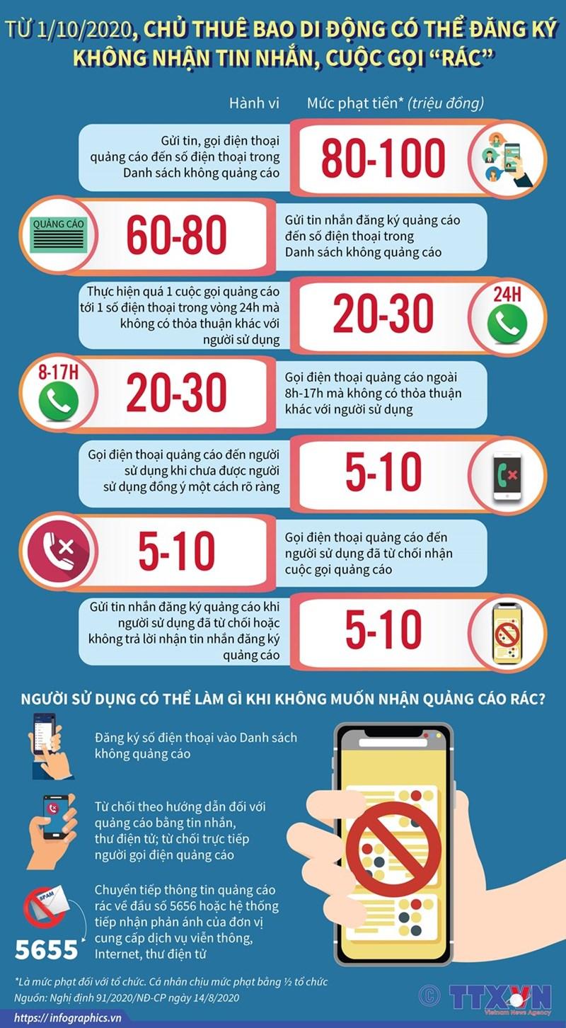 [Infographics] Từ 1/10, chủ thuê bao di động có thể đăng ký không nhận tin nhắn rác - Ảnh 1