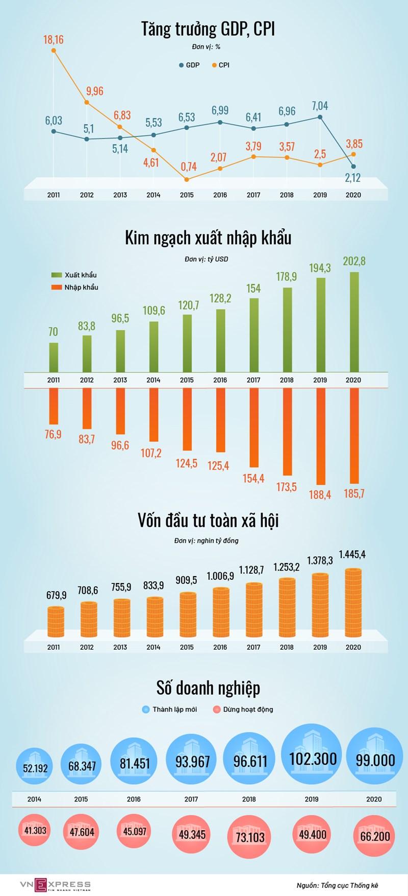 [Infographics] Kinh tế trong 9 tháng Covid-19 - Ảnh 1