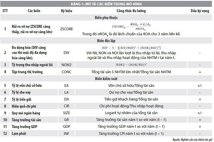 Đa dạng hóa, tập trung thị trường và rủi ro vỡ nợ của ngân hàng thương mại Việt Nam - Ảnh 1