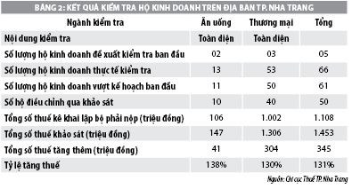 Chống thất thu thuế hoạt động kinh doanh dịch vụ du lịch phục vụ khách quốc tế tại TP. Nha Trang - Ảnh 1