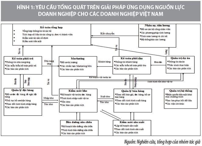 Giải pháp ứng dụng, quản lý tổng thể nguồn lực trong các doanh nghiệp Việt Nam - Ảnh 1