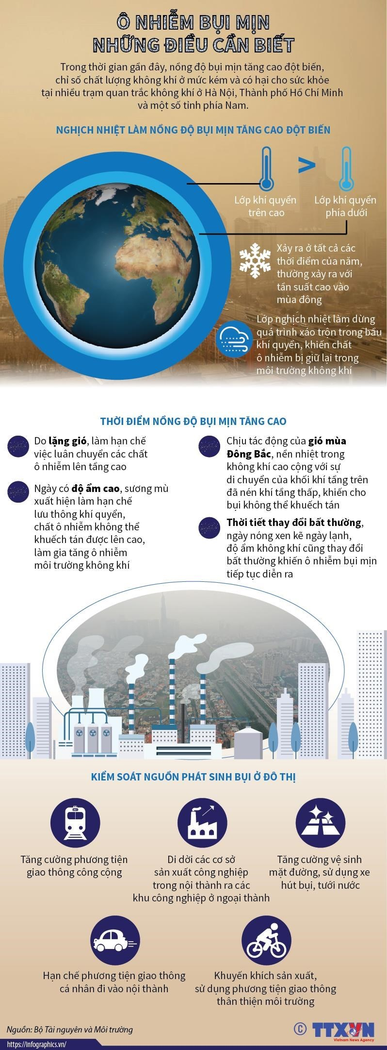 [Infographics] Ô nhiễm bụi mịn - những điều cần biết  - Ảnh 1