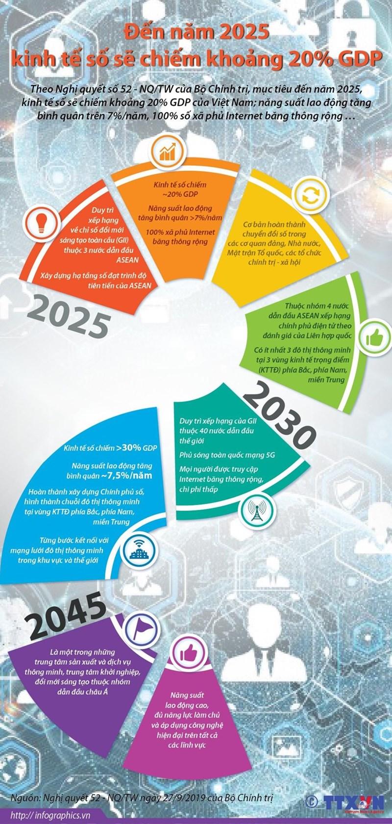 [Infographics] Đến năm 2025, kinh tế số sẽ chiếm khoảng 20% GDP - Ảnh 1