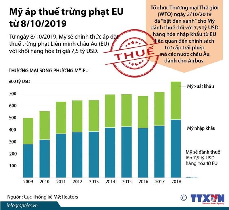 [Infographics] Mỹ áp thuế trừng phạt EU từ ngày 8/10 - Ảnh 1