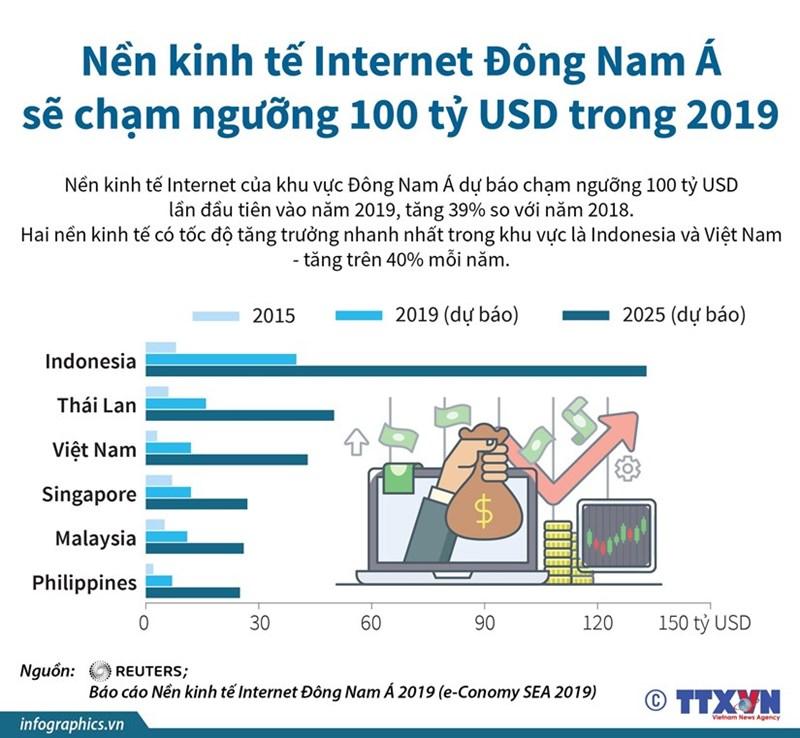 [Infographics] Việt Nam đứng thứ 2 khu vực về tăng trưởng kinh tế Internet - Ảnh 1
