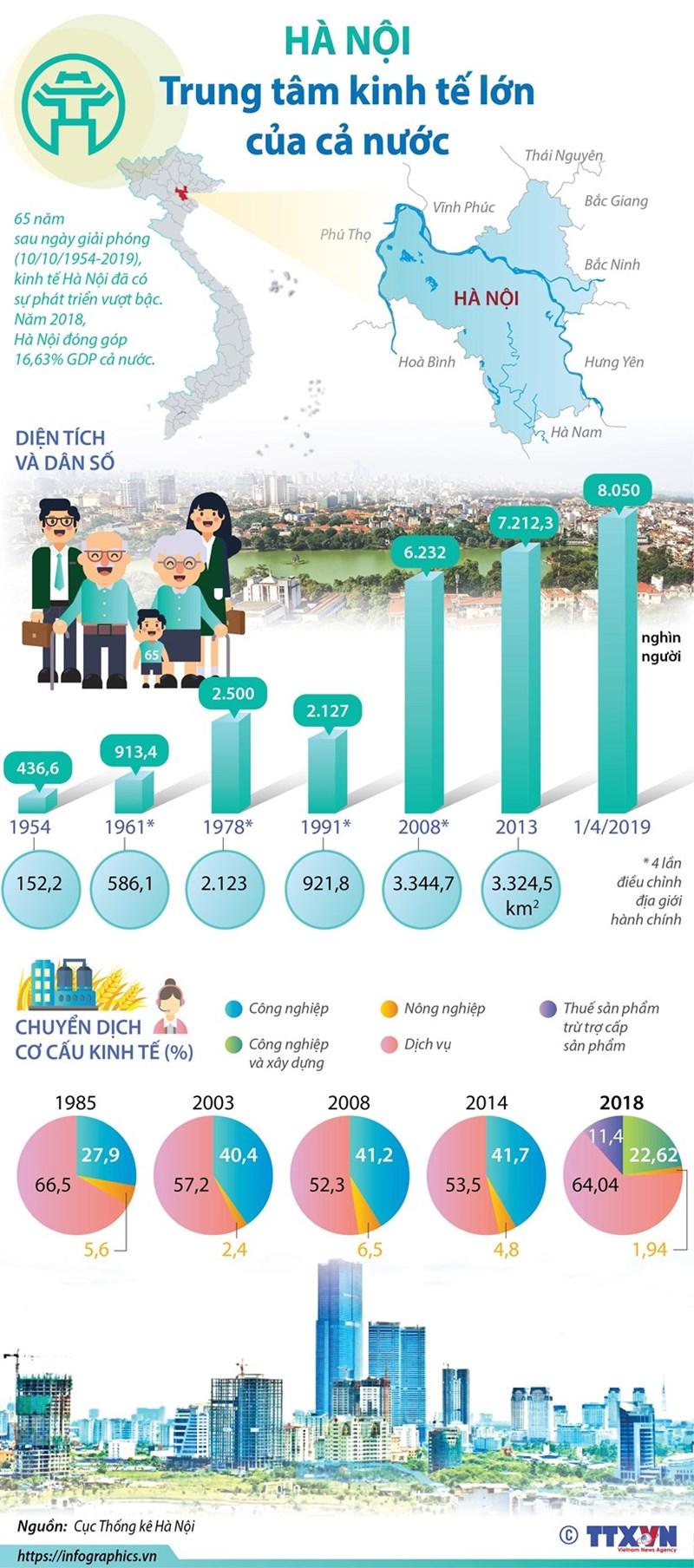 [Infographics] Hà Nội: Trung tâm kinh tế lớn của cả nước - Ảnh 1