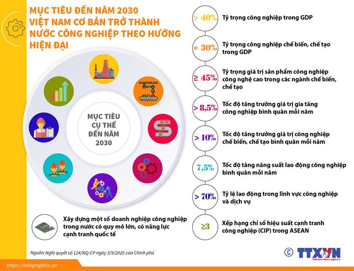 [Infographics] Mục tiêu đến năm 2030: Việt Nam cơ bản trở thành nước công nghiệp theo hướng hiện đại - Ảnh 1