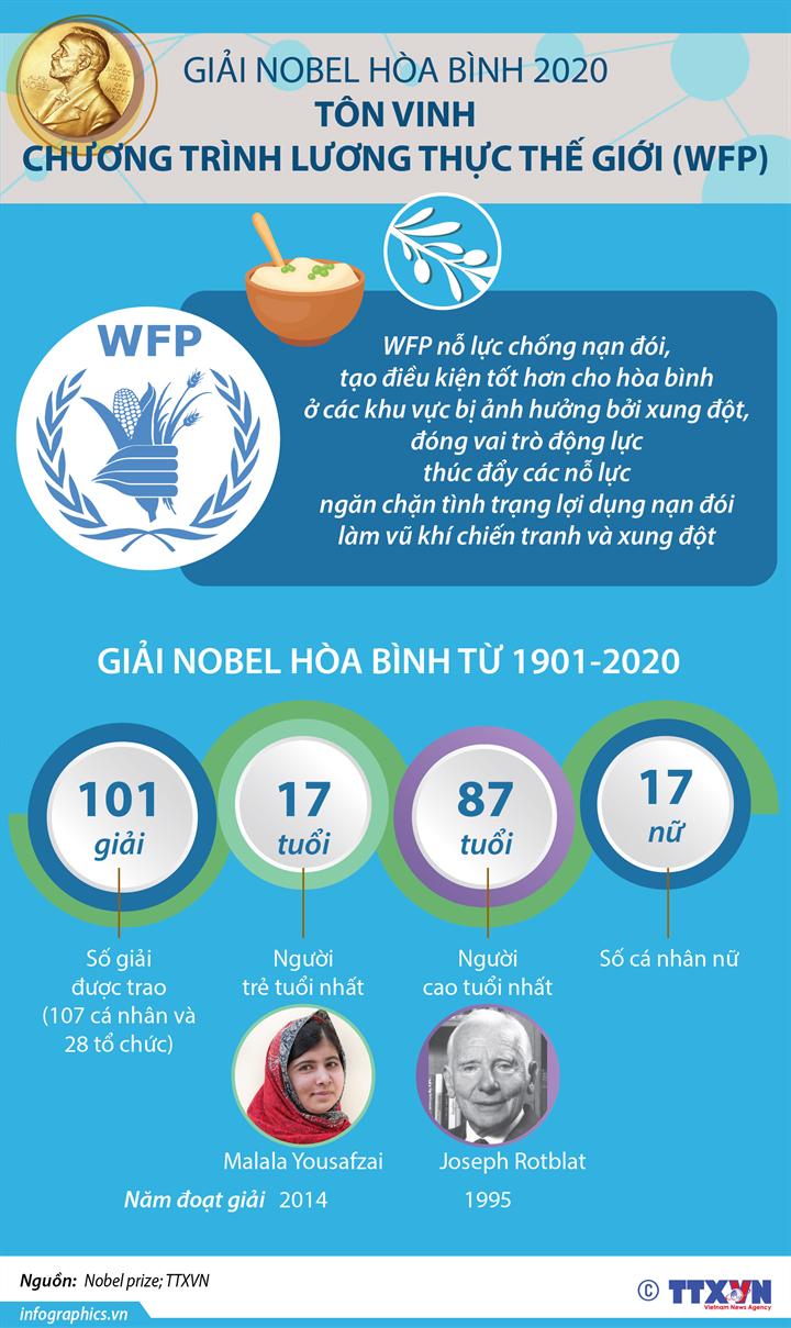 Nobel Hòa bình 2020 tôn vinh Chương trình Lương thực thế giới - Ảnh 1