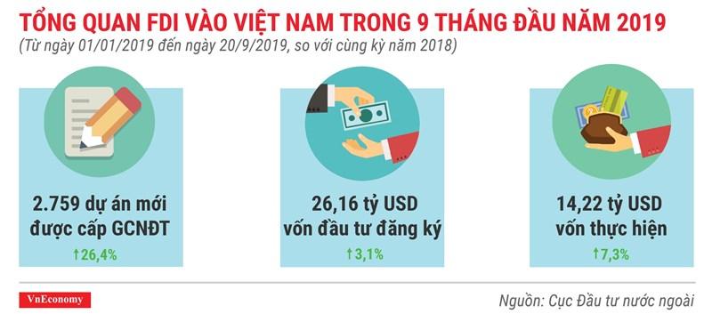 [Infographics] Những điểm nhấn về thu hút vốn FDI trong 9 tháng 2019 - Ảnh 1