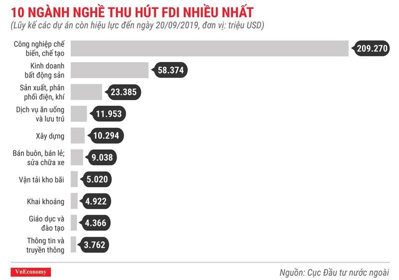 [Infographics] Những điểm nhấn về thu hút vốn FDI trong 9 tháng 2019 - Ảnh 10