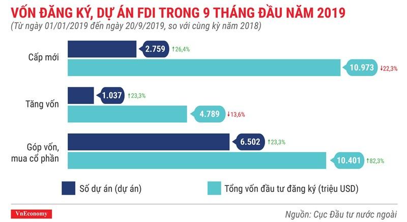 [Infographics] Những điểm nhấn về thu hút vốn FDI trong 9 tháng 2019 - Ảnh 2