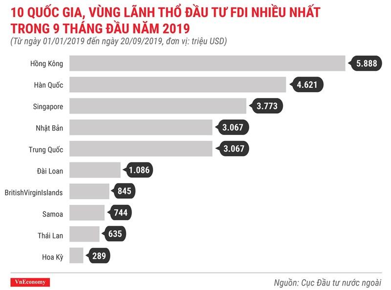 [Infographics] Những điểm nhấn về thu hút vốn FDI trong 9 tháng 2019 - Ảnh 4