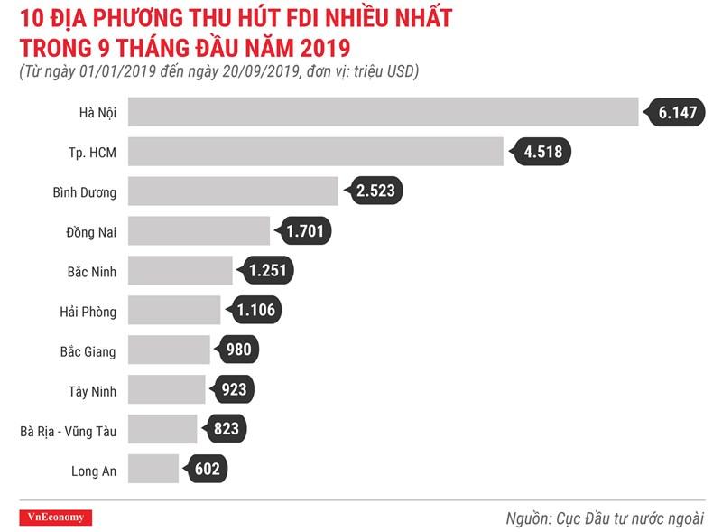 [Infographics] Những điểm nhấn về thu hút vốn FDI trong 9 tháng 2019 - Ảnh 5