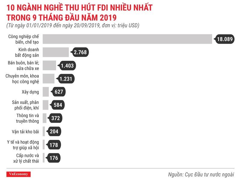 [Infographics] Những điểm nhấn về thu hút vốn FDI trong 9 tháng 2019 - Ảnh 6