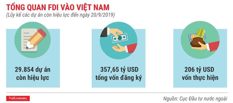 [Infographics] Những điểm nhấn về thu hút vốn FDI trong 9 tháng 2019 - Ảnh 7