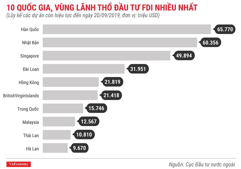 [Infographics] Những điểm nhấn về thu hút vốn FDI trong 9 tháng 2019 - Ảnh 8