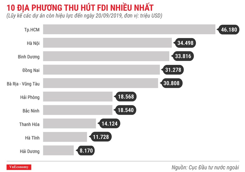 [Infographics] Những điểm nhấn về thu hút vốn FDI trong 9 tháng 2019 - Ảnh 9
