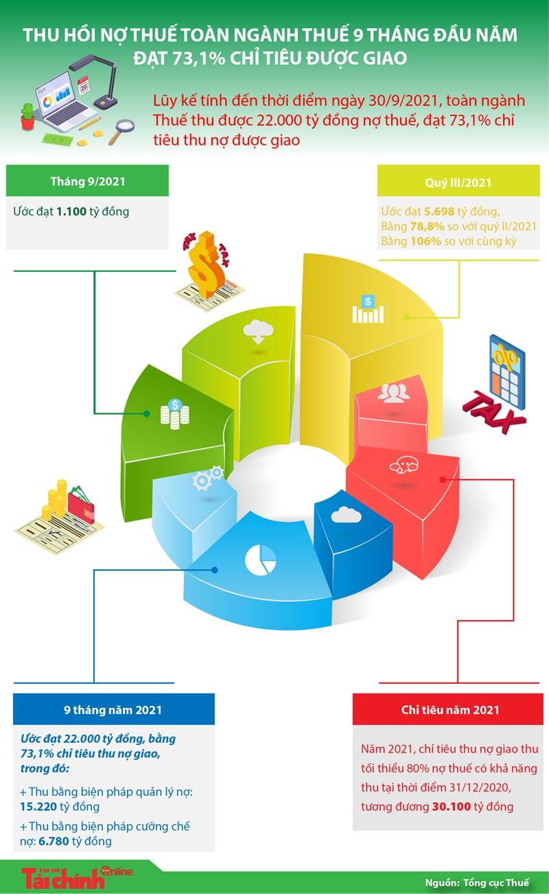 [Infographics] Thu hồi nợ thuế toàn ngành Thuế 9 tháng đầu năm đạt 73,1% chỉ tiêu được giao - Ảnh 1
