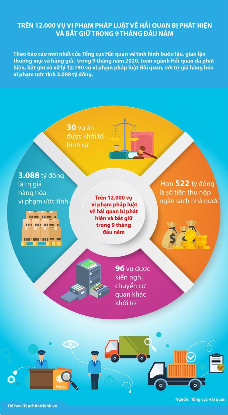 [Infographics] Trên 12.000 vụ vi phạm pháp luật về hải quan bị phát hiện và bắt giữ trong 9 tháng đầu năm - Ảnh 1