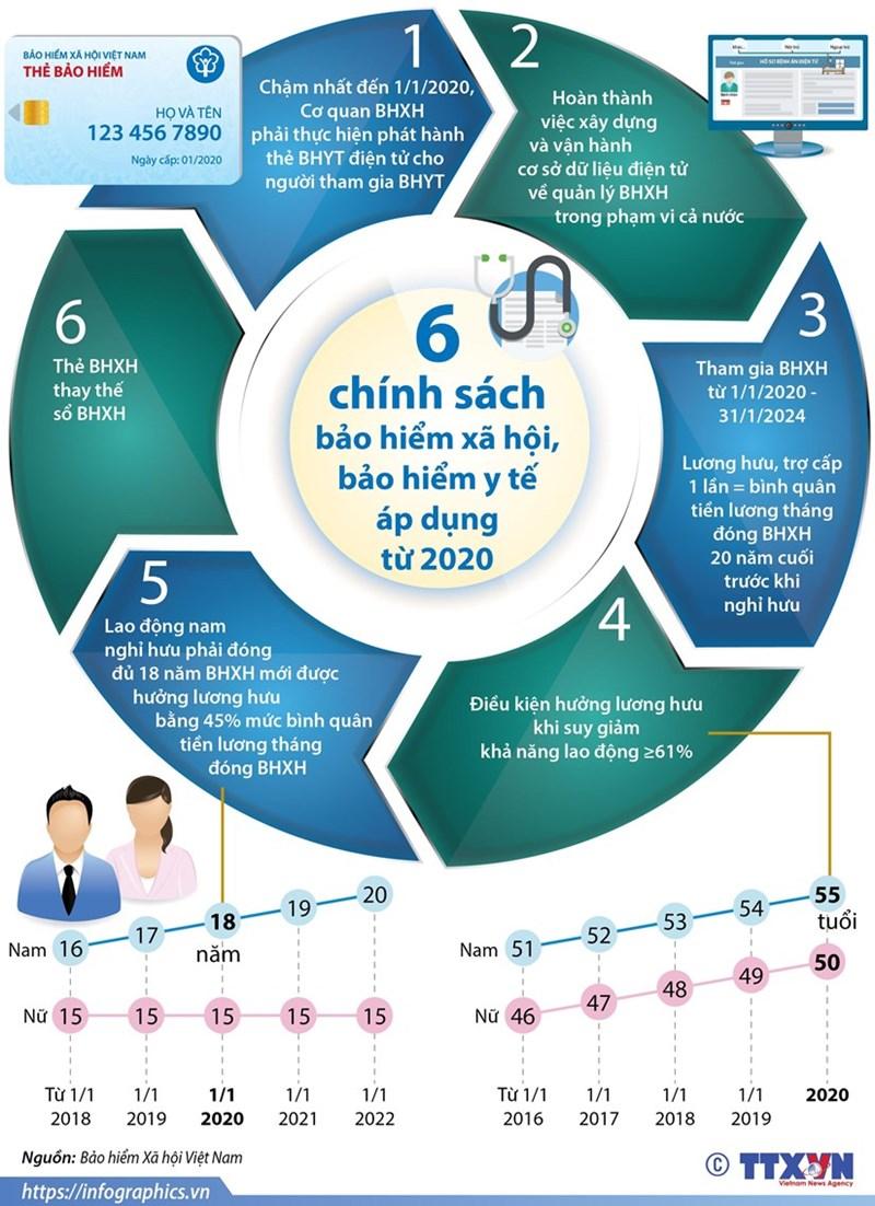 [Infographics] Sáu chính sách bảo hiểm xã hội, bảo hiểm y tế áp dụng từ năm 2020 - Ảnh 1