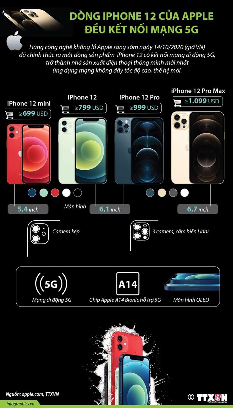 [Infographics] Dòng iPhone 12 của Apple đều kết nối mạng 5G - Ảnh 1
