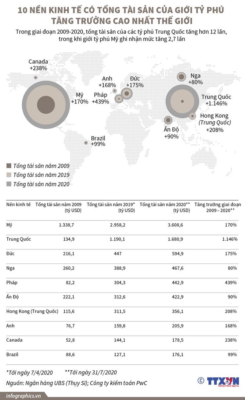 [Infographics] 10 nền kinh tế có tổng tài sản của giới tỷ phú tăng trưởng cao nhất  - Ảnh 1