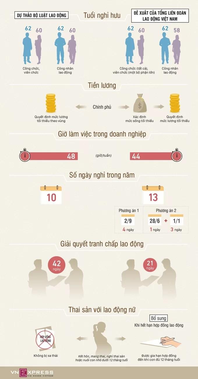 [Infographics] Đề xuất tăng ngày nghỉ, giảm giờ làm - Ảnh 1
