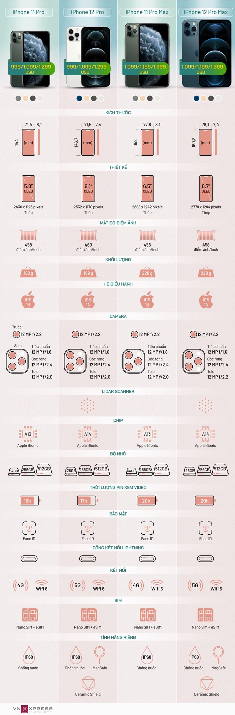 [Infographics] So sánh bộ đôi iPhone 12 Pro với 11 Pro - Ảnh 1