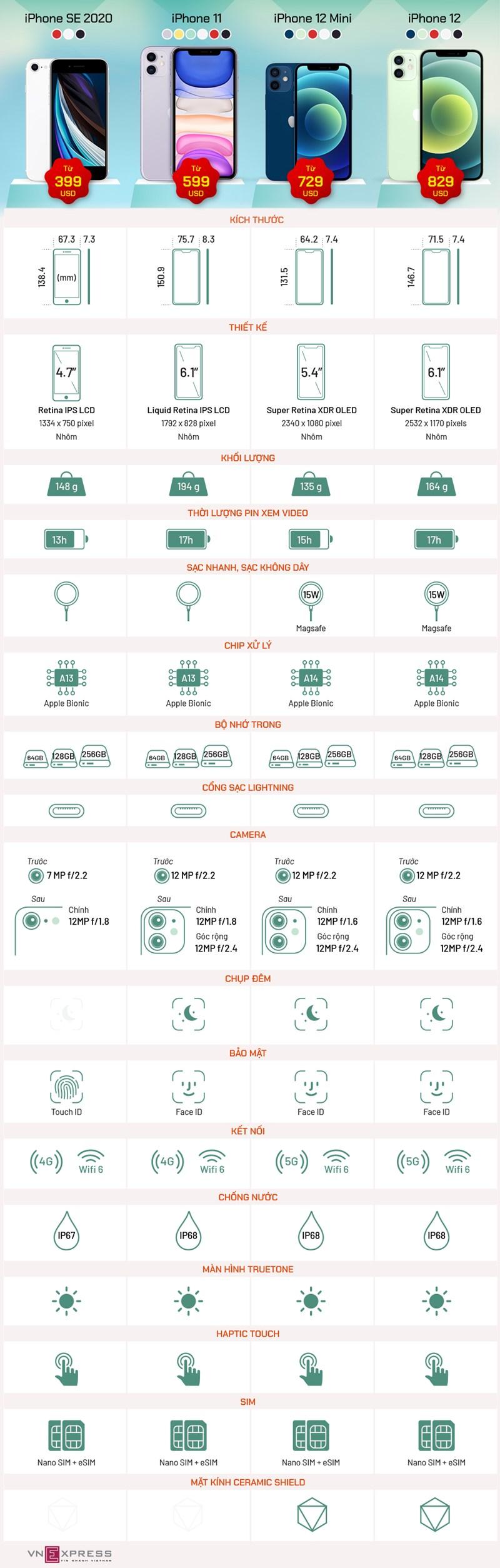 [Infographics] iPhone 12 đọ sức iPhone 11 và SE - Ảnh 1