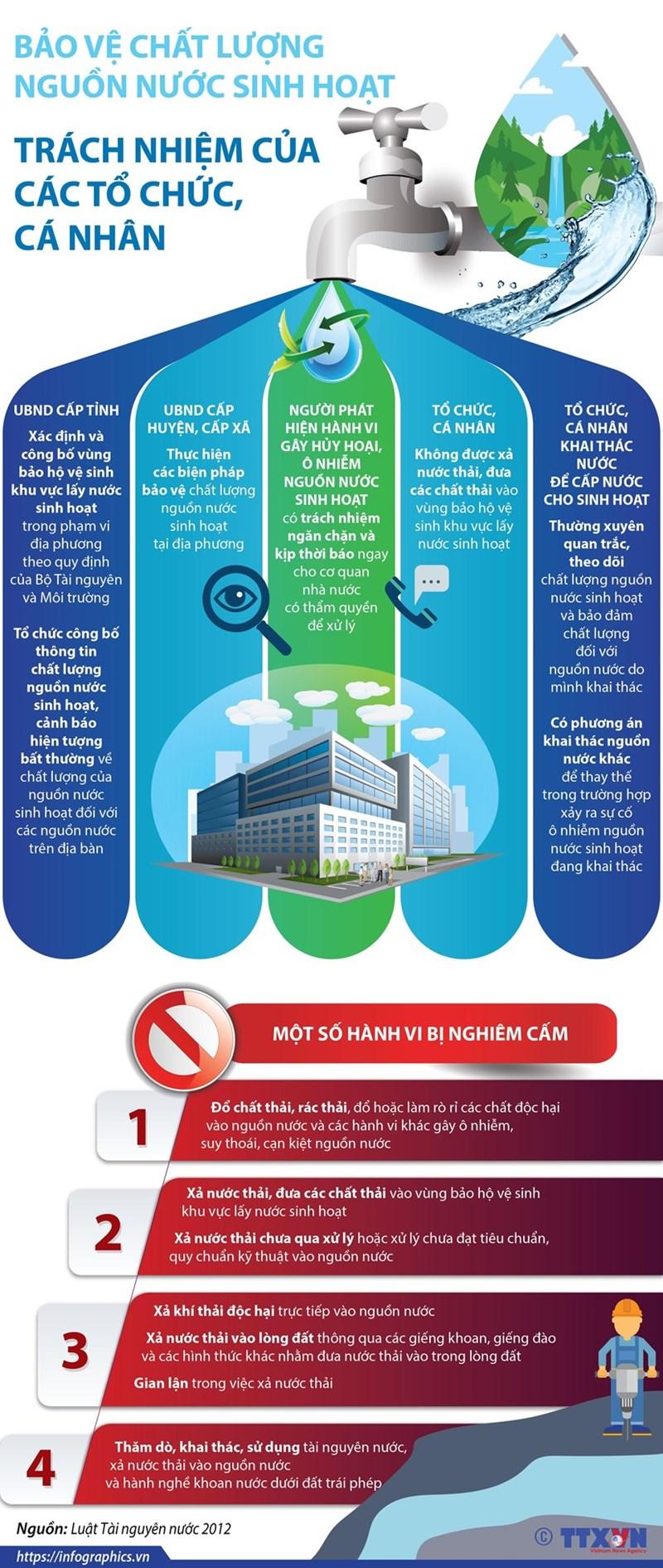 [Infographics] Bảo vệ nguồn nước sinh hoạt: Trách nhiệm của các tổ chức, cá nhân - Ảnh 1