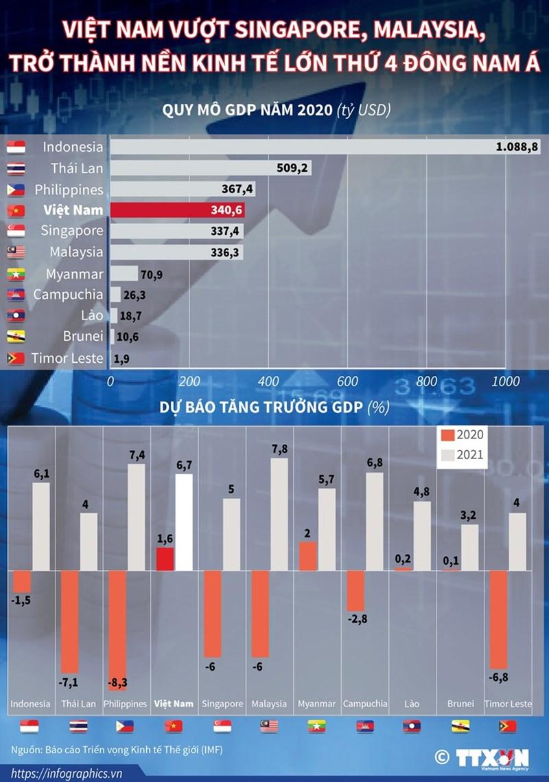[Infographics] Việt Nam vượt Singapore, Malaysia, trở thành nền kinh tế lớn thứ 4 Đông nam Á - Ảnh 1