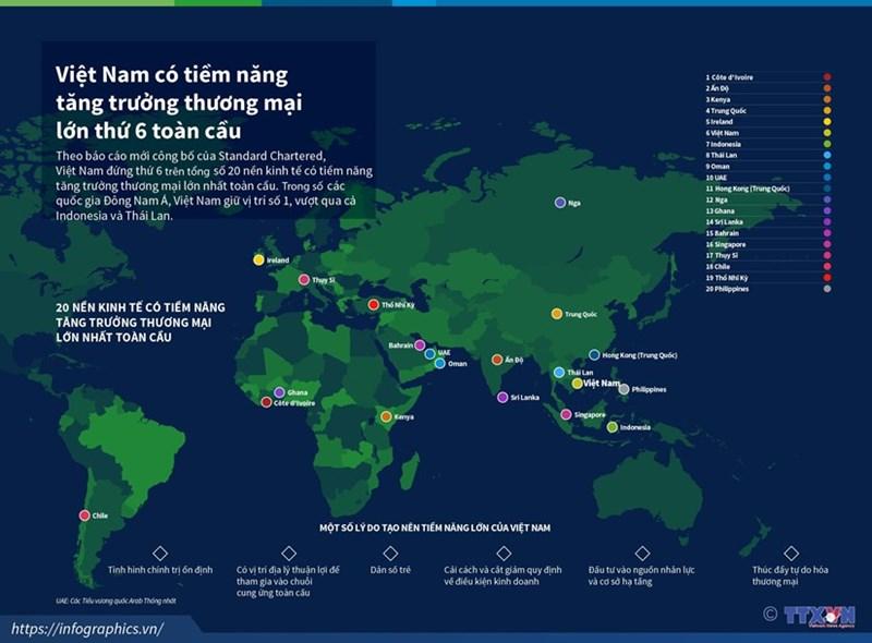 [Infographics] Việt Nam có tiềm năng tăng trưởng thương mại lớn thứ 6 trên toàn cầu - Ảnh 1