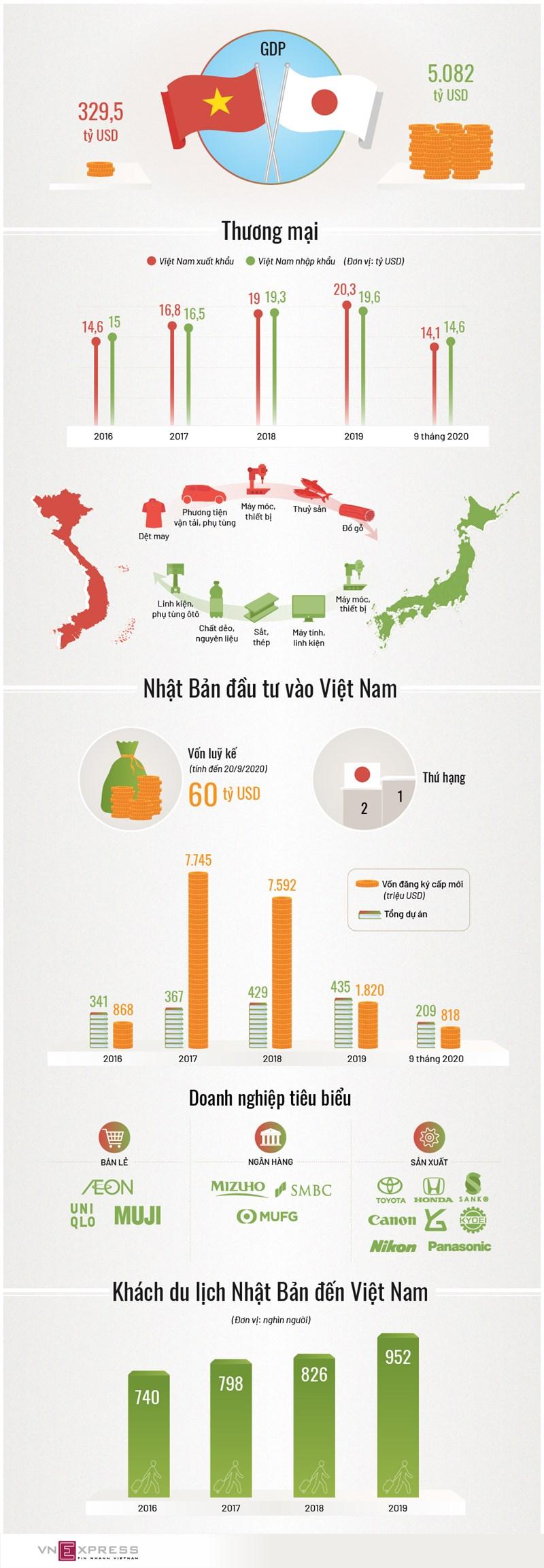 [Infographics] Nhật Bản - bạn hàng, đối tác đầu tư lớn của Việt Nam - Ảnh 1