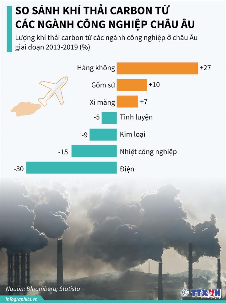 [Infographics] So sánh khí thải carbon từ các ngành công nghiệp châu Âu - Ảnh 1
