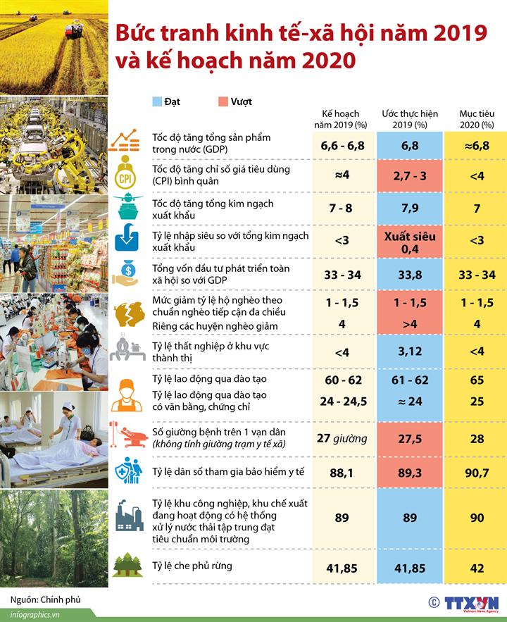 [Infographics] Bức tranh kinh tế-xã hội năm 2019 và kế hoạch năm 2020 - Ảnh 1