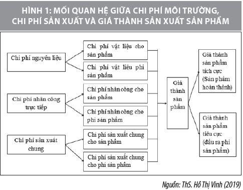 Nhận dạng chi phí môi trường trong các doanh nghiệp thủy sản Việt Nam - Ảnh 1