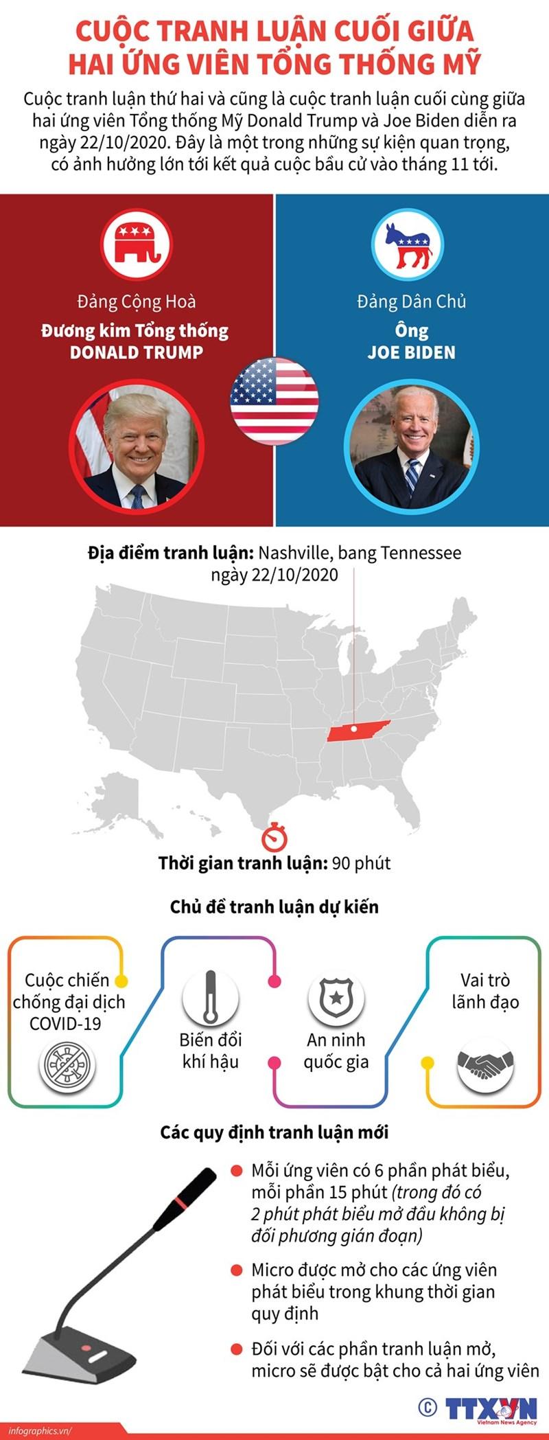 [Infographics] Cuộc tranh luận cuối giữa hai ứng viên Tổng thống Mỹ - Ảnh 1
