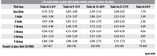 Số liệu thị trường tiền tệ tháng 9/2019 - Ảnh 1