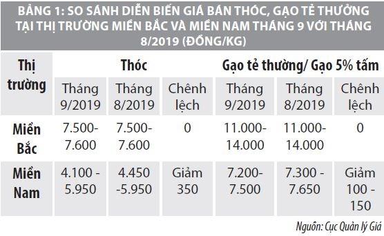 Số liệu thị trường hàng hóa - dịch vụ tháng 9 và 9 tháng đầu năm 2019 - Ảnh 1