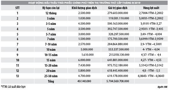 Số liệu thị trường trái phiếu chính phủ tháng 9/2019 - Ảnh 2