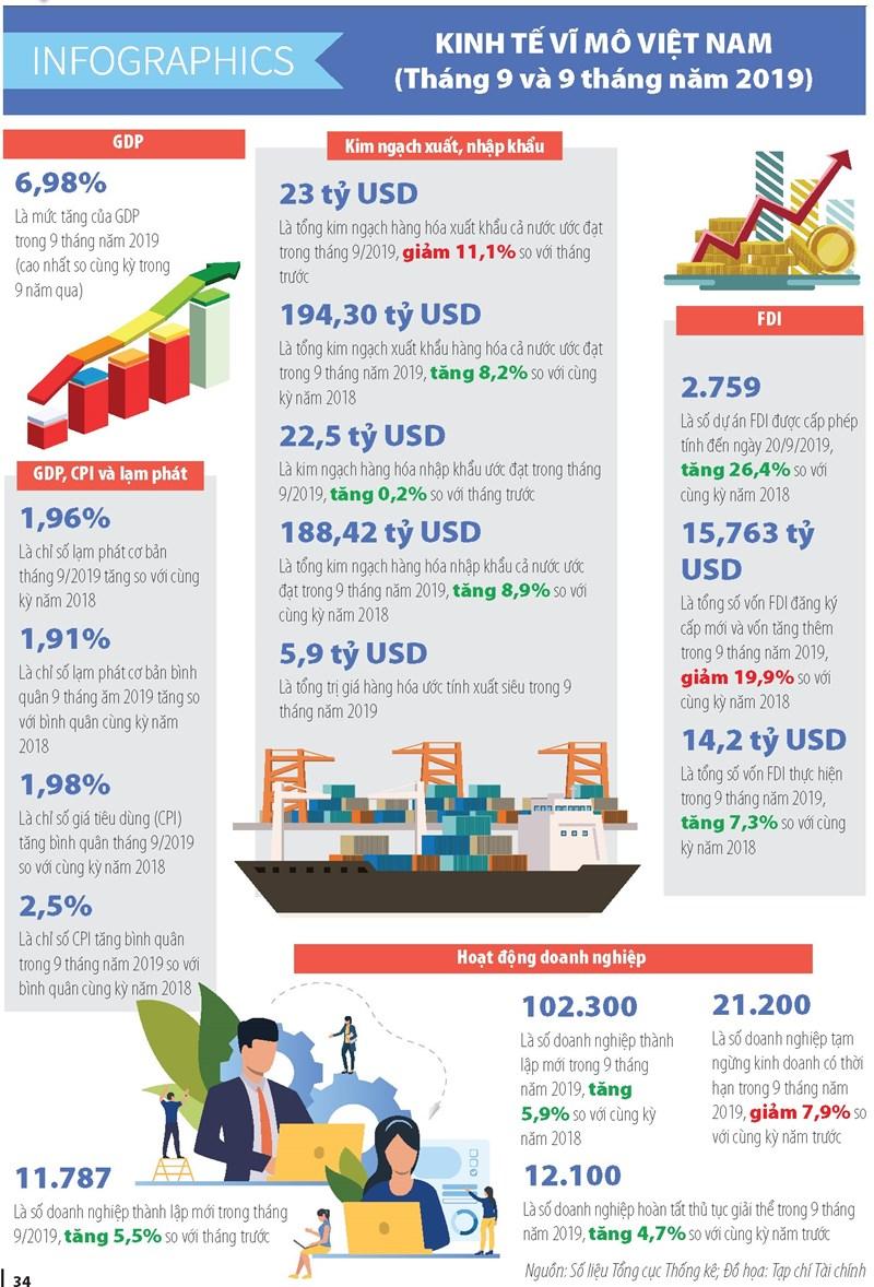[Infographics] Số liệu kinh tế vĩ mô tháng 9 và 9 tháng đầu năm 2019 - Ảnh 1