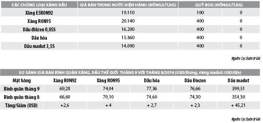 Số liệu thị trường xăng, dầu tháng 9/2019 - Ảnh 2